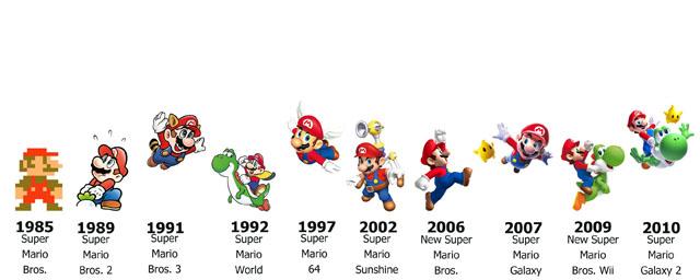 Ровно 25 лет назад вышла первая игра про Марио