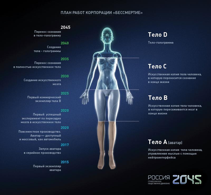 план работ по созданию искусственного тела человека